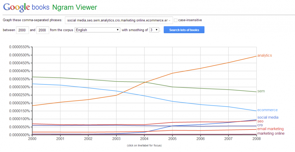 Google Ngram viewer